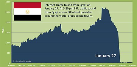 Egyptian government ordered service providers to shut down all international internet connections