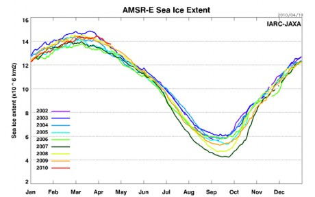 Arctic Sea Ice extent exceeds 2002 levels