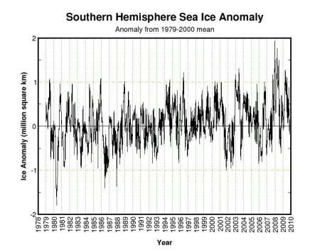 Source: University of Illinois, Polar Research Group, Dept. of Atmospheric Sciences.