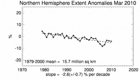 NSIDC graph of what it calls 'Northern Hemisphere sea ice' - a graph of essentially 'imaginary' data