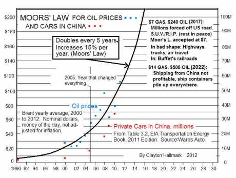 Moors' Law: Oil price, China cars double every 5 years.