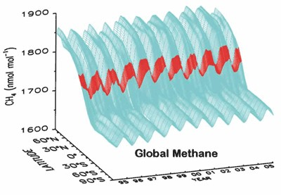 In contrast to the Graphs used in the article above <br>Here is an HONEST way to graph Methane Distribution -