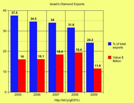 Diamonds accont for betwwee 1/3 and 1/4 of Israel's exports