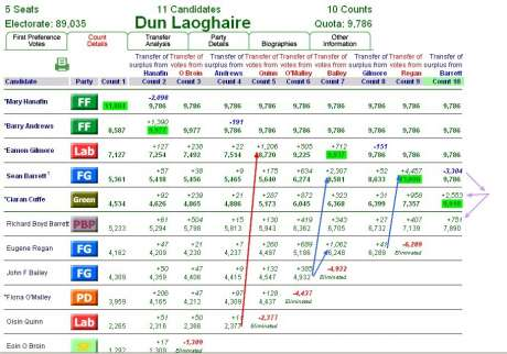 The Dun Laoghaire May 2007 Election Counts