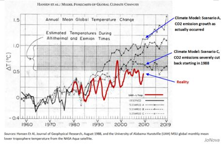 "A Graph showing how useless the ""predictions"" of the Priests of the Church of Climate Scientology turned out to be"