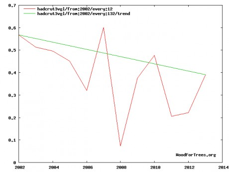 "January Temps since 2001 Climate Scientists<br>"" Warmer Winters, Less Snow"" statements"