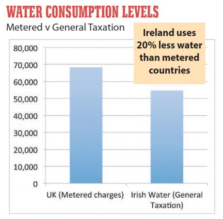 water_consumption_levels.png