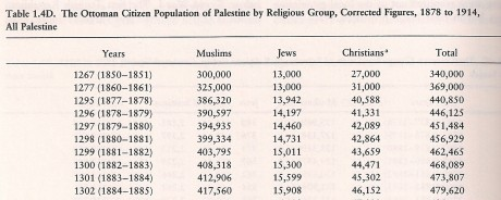 Population stats for Palestine 1850-1885