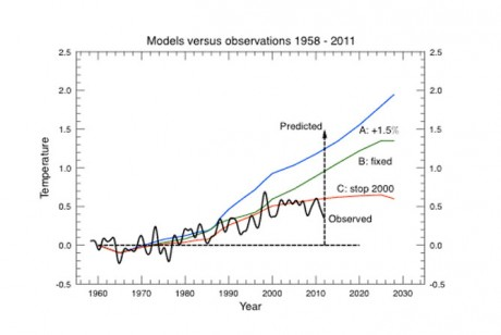 Darling of the Global Warming Alarmists, James Hanson, versus Reality - Reality Wins!!