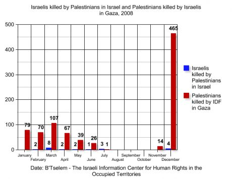 israelis_killed_by_palestinians_in_israel_and_palestinians_killed_by_israelis_in_gaza__2008.png