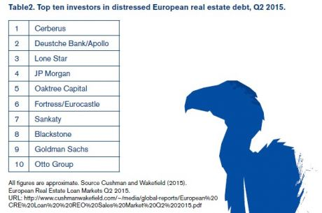 Table of top ten vulture funds operatoring in Ireland