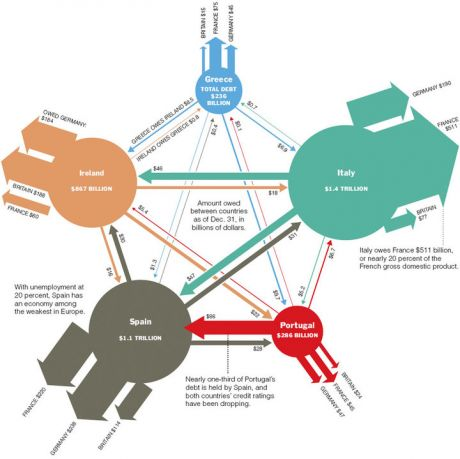 The interconnected Web of European Debt