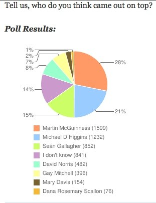 poll 1 - journal.ie Who came out on top in last night�s debate? (Marty McG 1, mikey d 2)