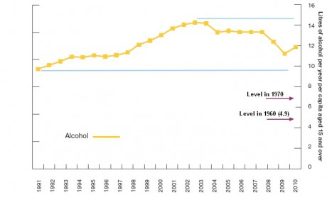 Alcohol and Cigarette Consumption Per Annum, Per Capita over 15 Years Old, 1991-2010